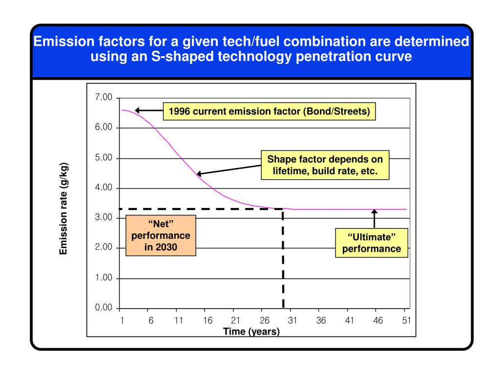Emission factors for a given tech/fuel combination are determined using an S-shaped technology penetration curve