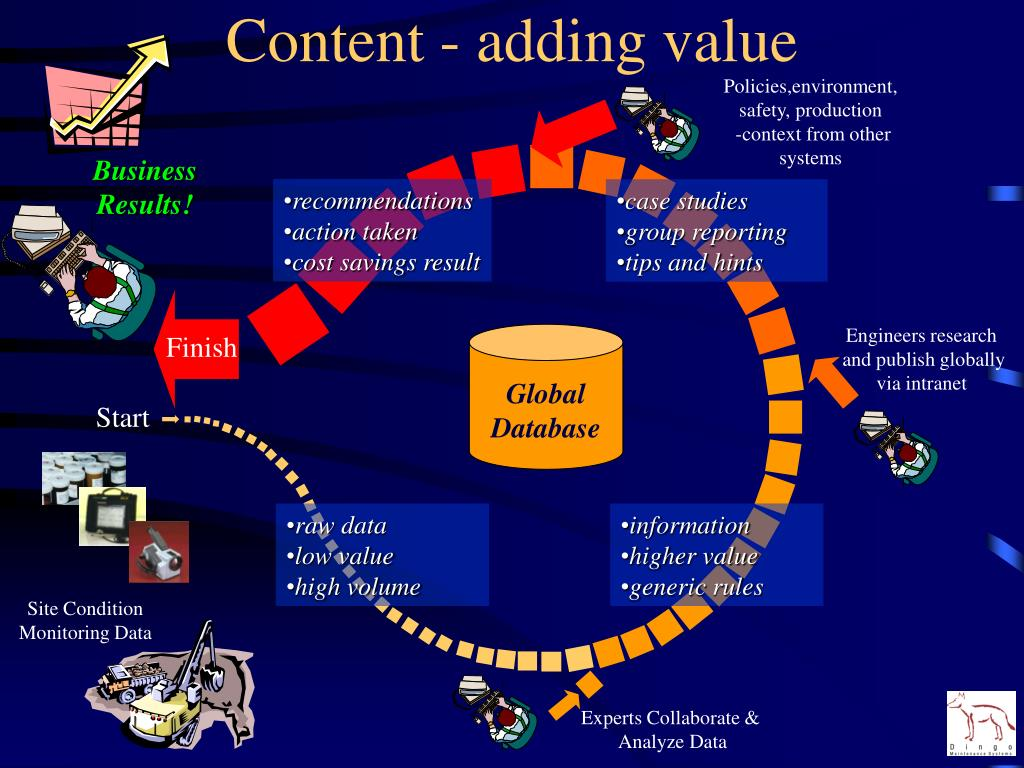 Content - adding value