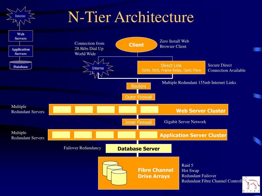 Web Server Cluster