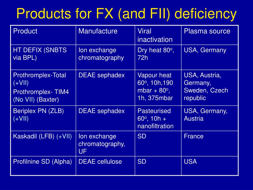 Products for FX (and FII) deficiency