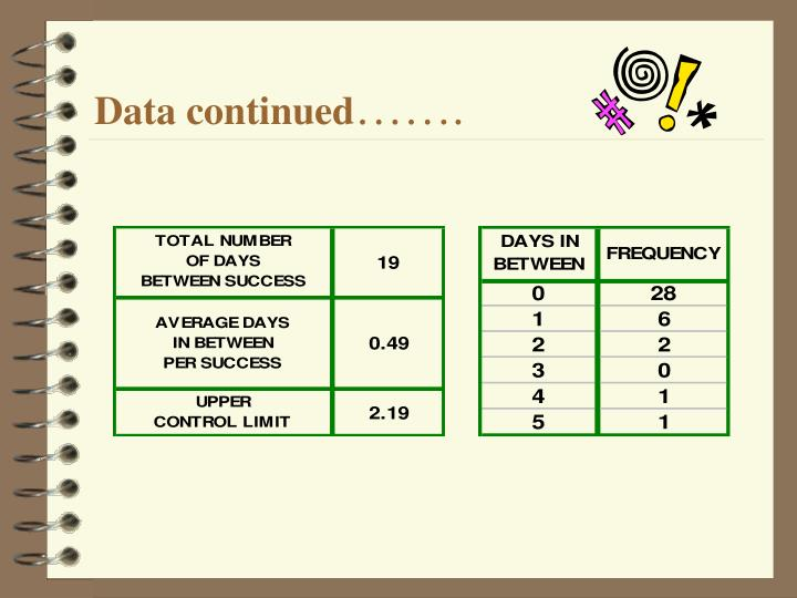 Data continued