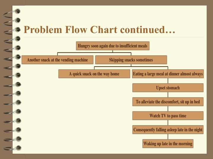 Problem Flow Chart continued…