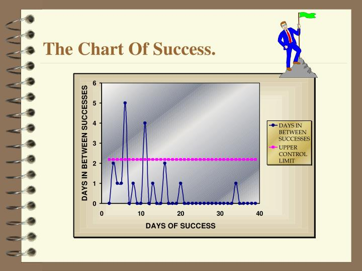 The Chart Of Success.