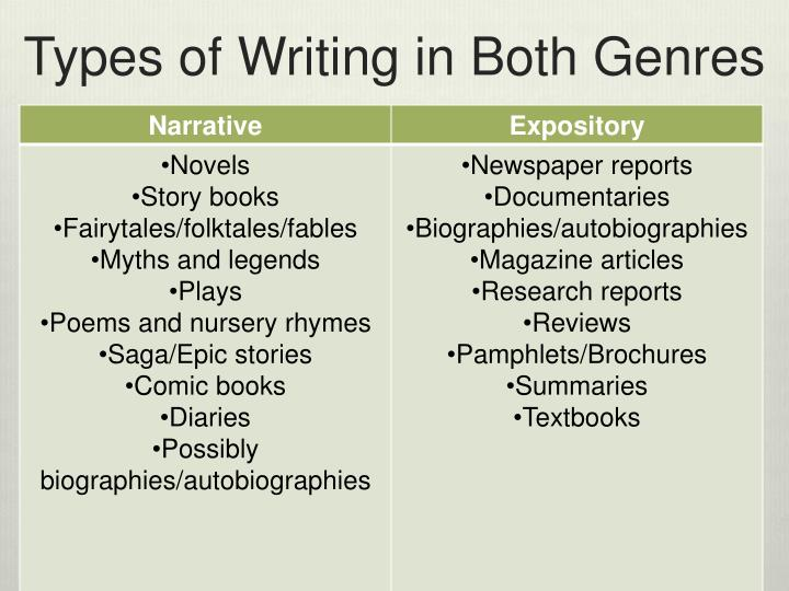 Types of Writing in Both Genres