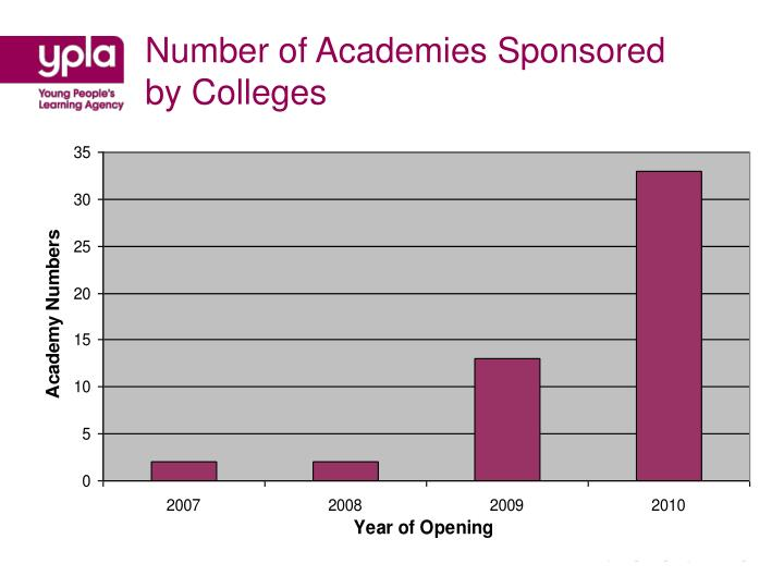 Number of academies sponsored by colleges