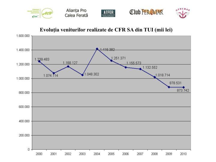 Evoluţia veniturilor realizate de CFR SA din TUI (mii lei)