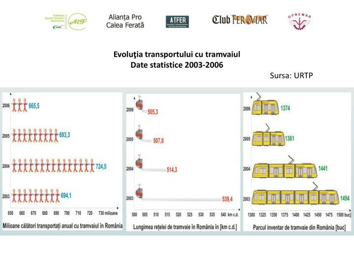 Evoluţia transportului cu tramvaiul