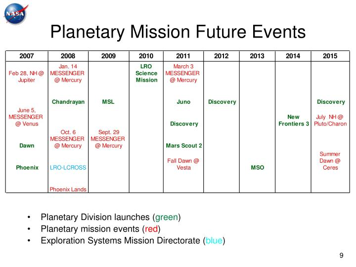Planetary Mission Future Events