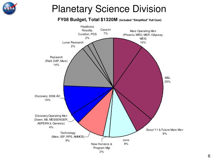 Planetary Science Division