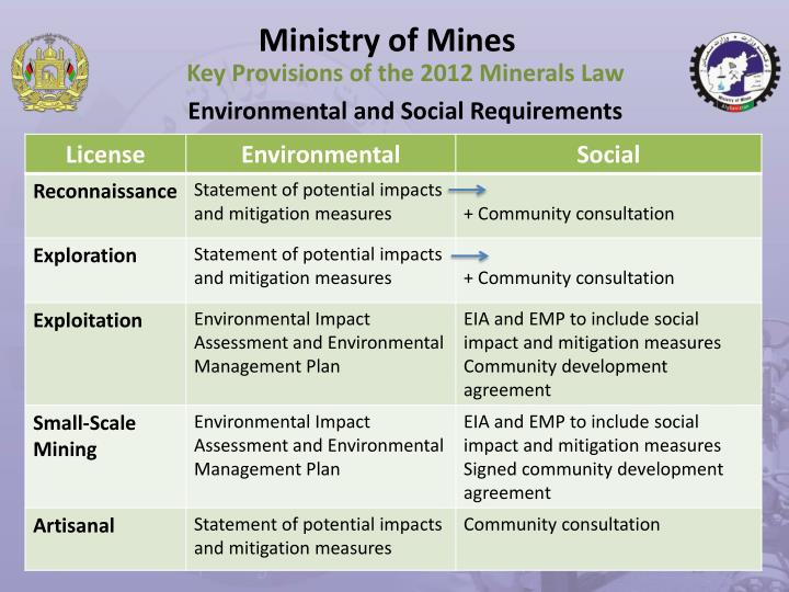 Ministry of Mines