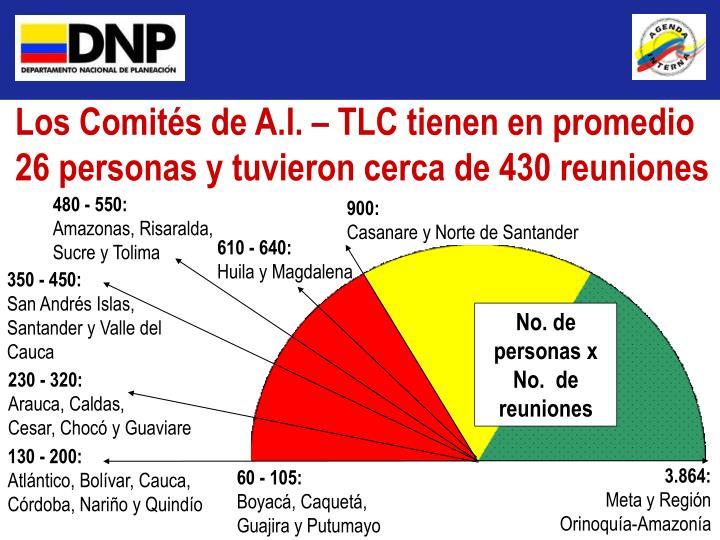Los Comités de A.I. – TLC tienen en promedio 26 personas y tuvieron cerca de 430 reuniones