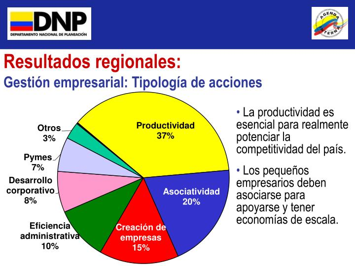 Resultados regionales: