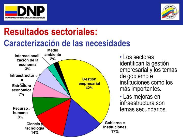 Resultados sectoriales: