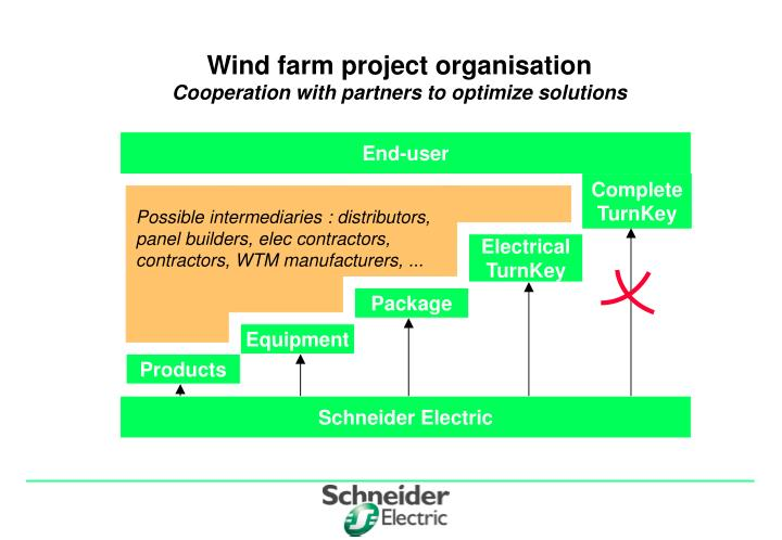 Wind farm project organisation cooperation with partners to optimize solutions