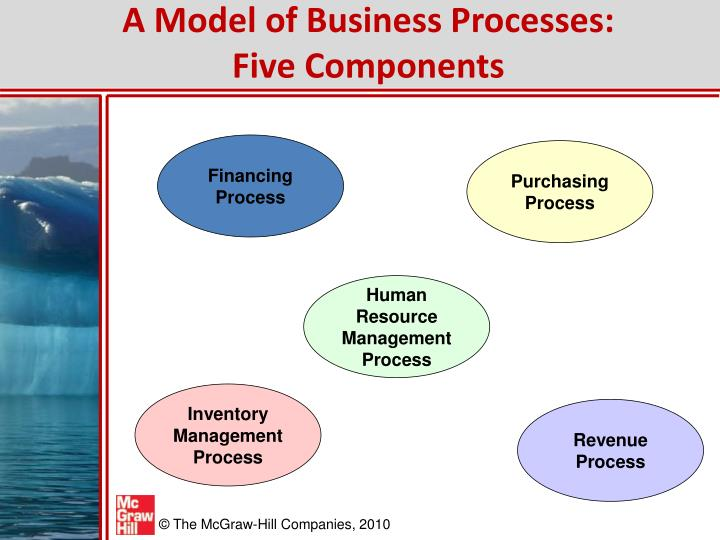 A Model of Business Processes: