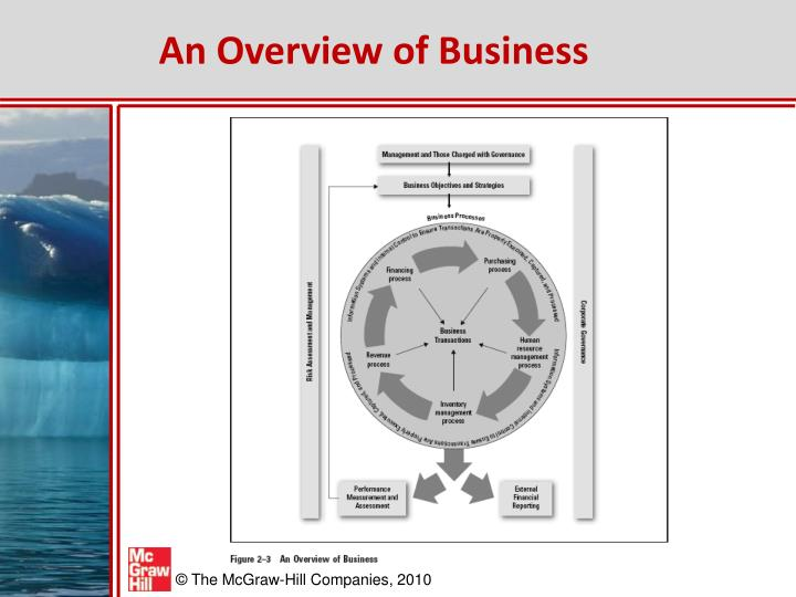 An Overview of Business
