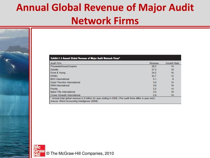 Annual Global Revenue of Major Audit Network Firms