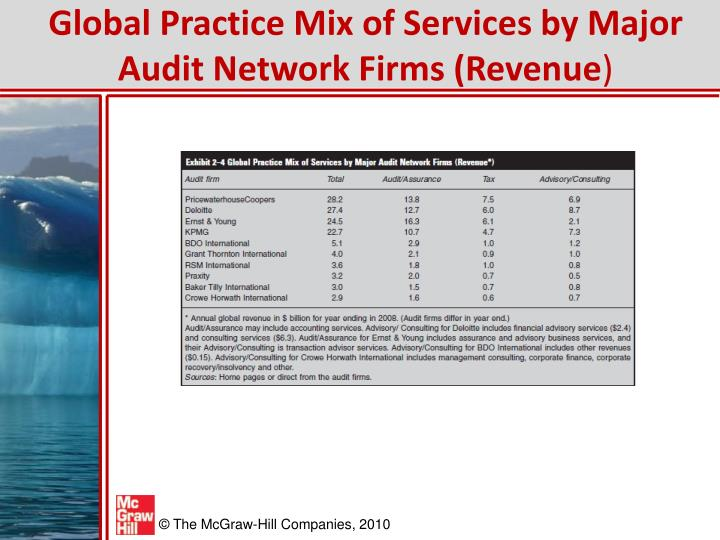 Global Practice Mix of Services by Major Audit Network Firms (Revenue
