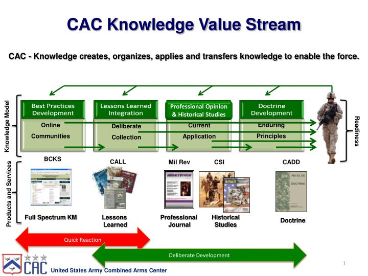 CAC Knowledge Value Stream