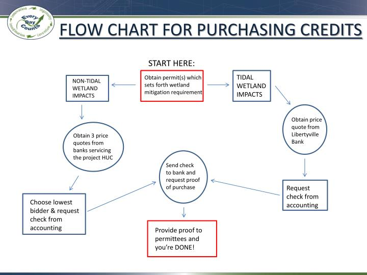 FLOW CHART FOR PURCHASING CREDITS