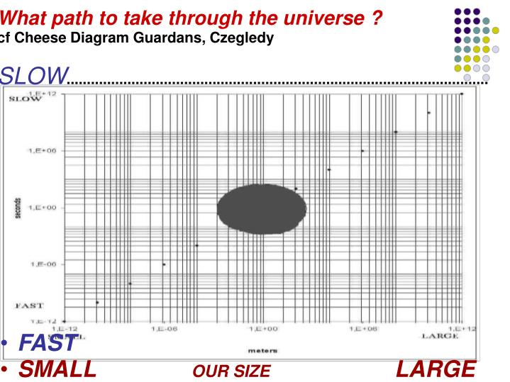 What path to take through the universe ?
