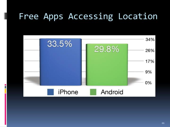 Free Apps Accessing Location