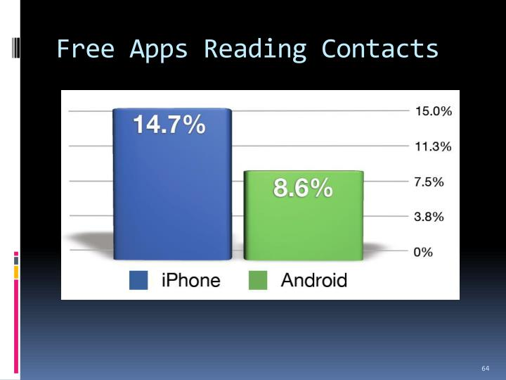 Free Apps Reading Contacts