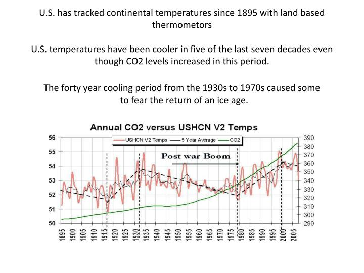 U.S. has tracked continental temperatures since 1895 with land based thermometors