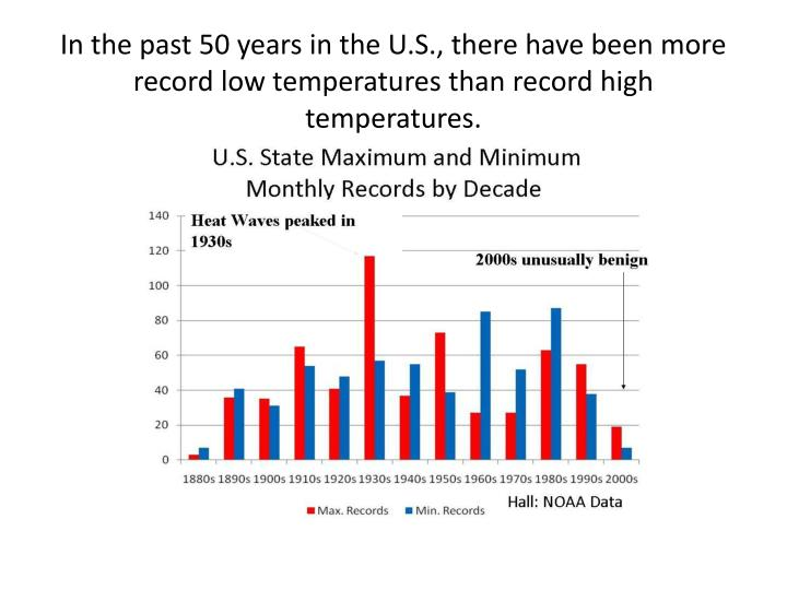 In the past 50 years in the U.S., there have been more record low temperatures than record high temperatures.