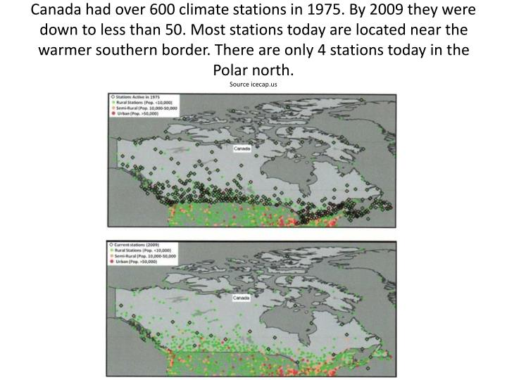 Canada had over 600 climate stations in 1975. By 2009 they were down to less than 50. Most stations today are located near the warmer southern border. There are only 4 stations today in the Polar north.