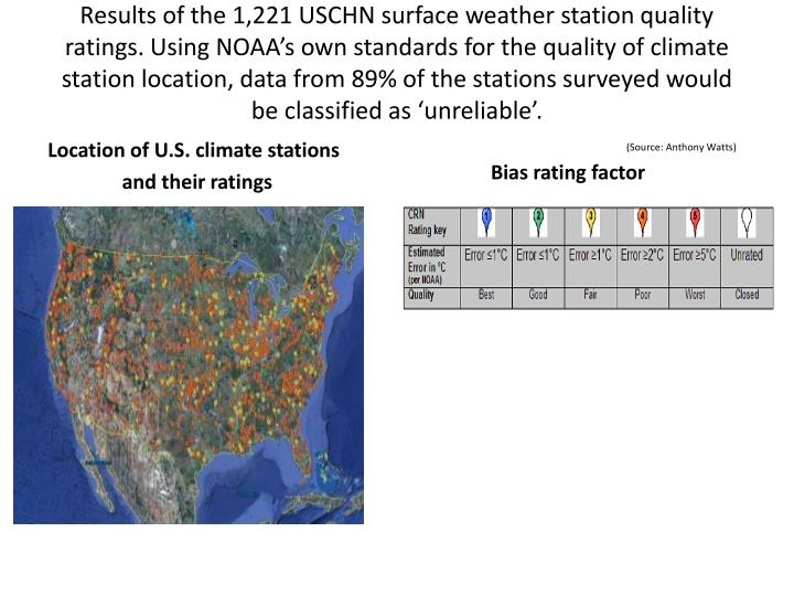 Results of the 1,221 USCHN surface weather station quality ratings. Using NOAA's own standards for the quality of climate station location, data from 89% of the stations surveyed would be classified as 'unreliable'.