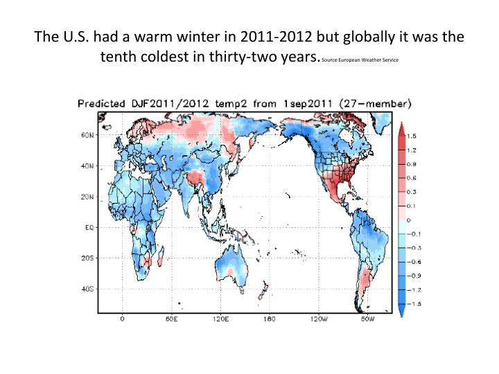 The U.S. had a warm winter in 2011-2012 but globally it was the tenth coldest in thirty-two years.