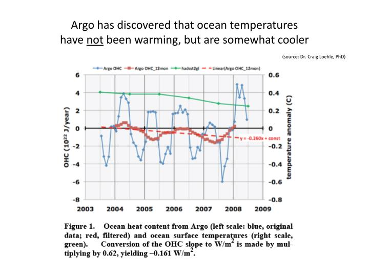 Argo has discovered that ocean temperatures