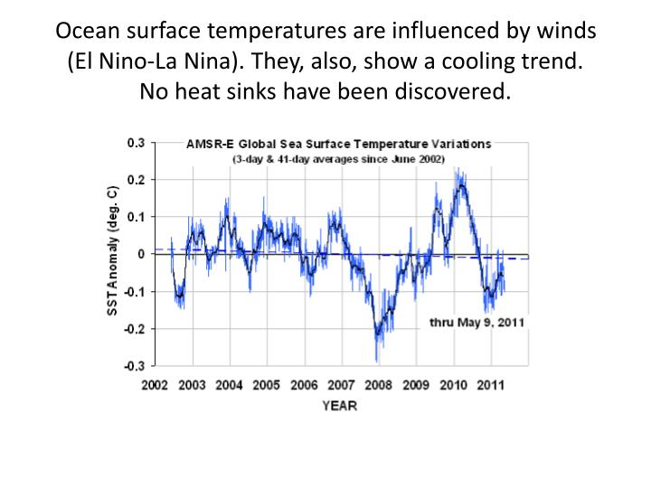 Ocean surface temperatures are influenced by winds