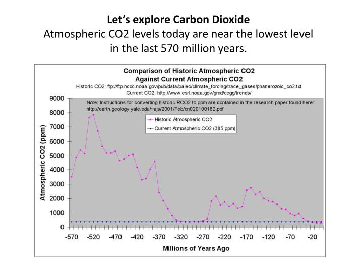 Let's explore Carbon Dioxide