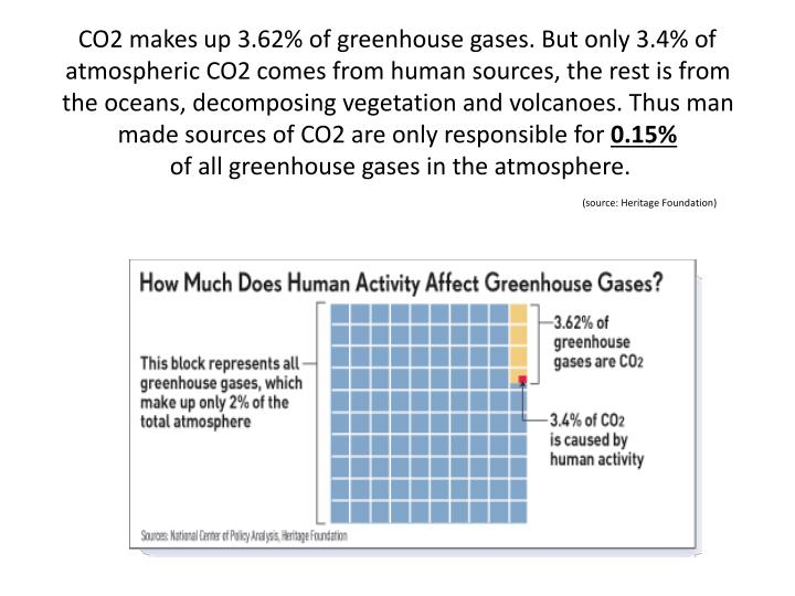 CO2 makes up 3.62% of greenhouse gases. But only 3.4% of atmospheric CO2 comes from human sources, the rest is from the oceans, decomposing vegetation and volcanoes. Thus man made sources of CO2 are only responsible for