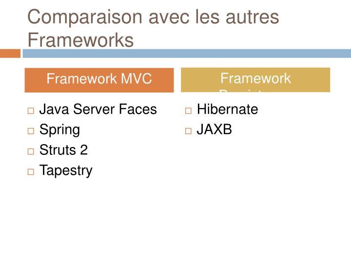 Comparaison avec les autres Frameworks