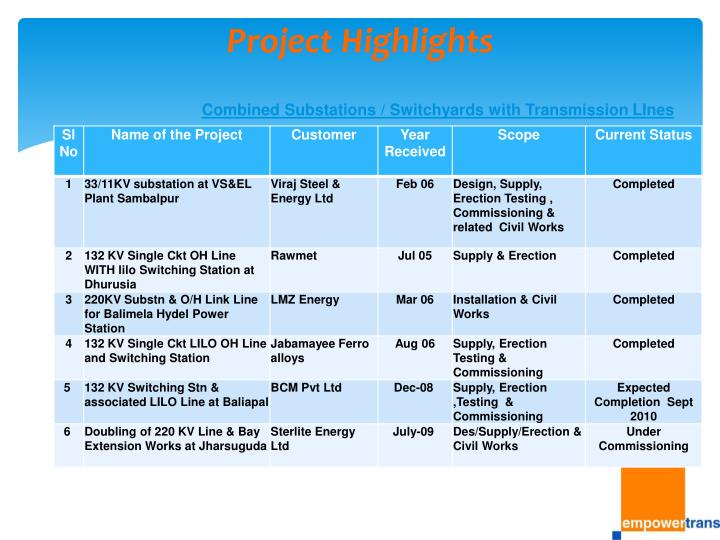 Project Highlights