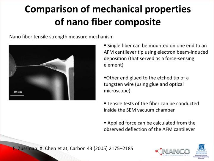 Comparison of mechanical properties of nano fiber composite