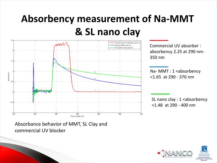 Absorbency measurement of Na-MMT & SL nano clay