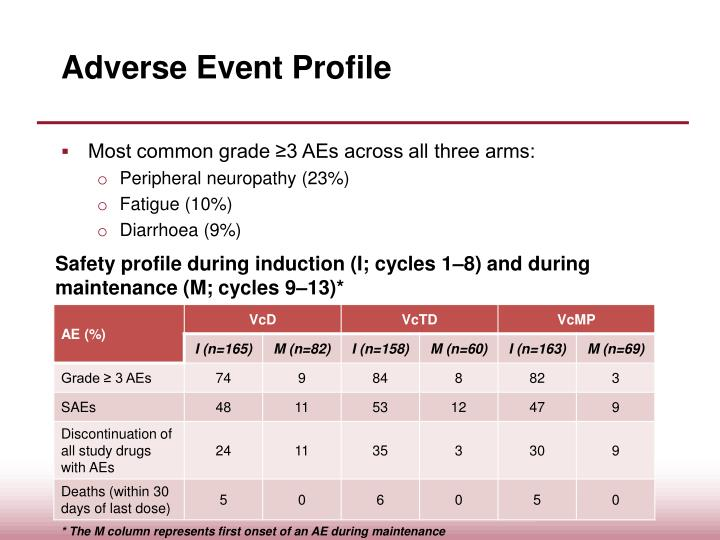 Adverse Event Profile