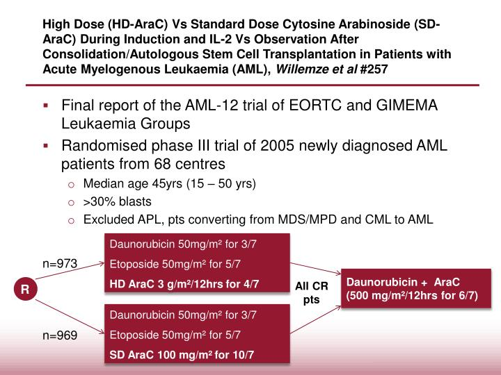 High Dose (HD-AraC) Vs Standard Dose Cytosine Arabinoside (SD-AraC) During Induction and IL-2 Vs Observation After Consolidation/Autologous Stem Cell Transplantation in Patients with Acute Myelogenous Leukaemia (AML),