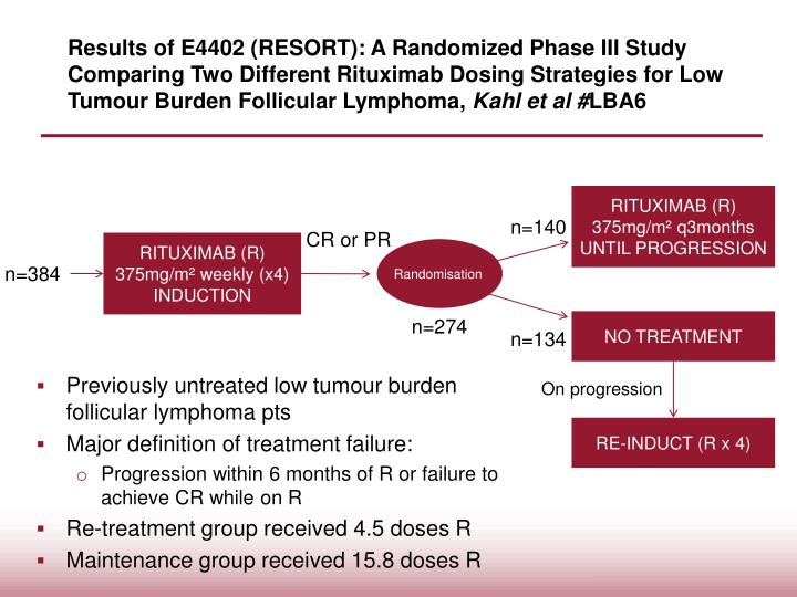 Results of E4402 (RESORT): A Randomized Phase III Study Comparing Two Different Rituximab Dosing Strategies for Low Tumour Burden Follicular Lymphoma,