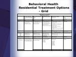 behavioral health residential treatment options grid