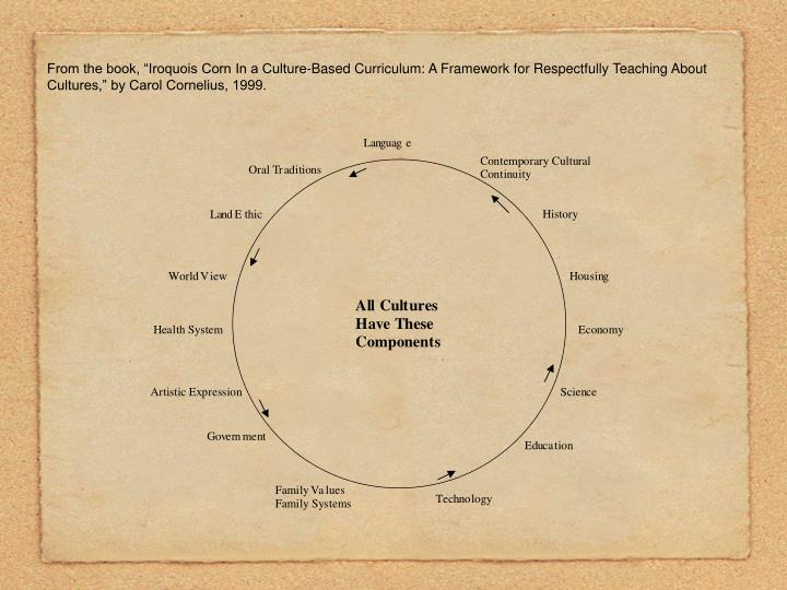 "From the book, ""Iroquois Corn In a Culture-Based Curriculum: A Framework for Respectfully Teaching About Cultures,"" by Carol Cornelius, 1999."