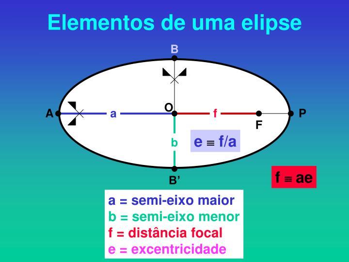 Elementos de uma elipse