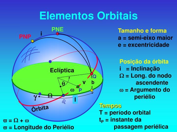 Elementos Orbitais