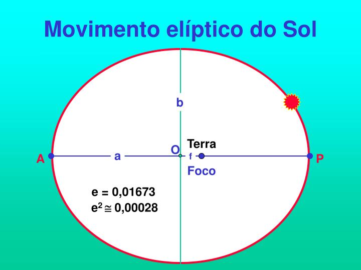Movimento elíptico do Sol