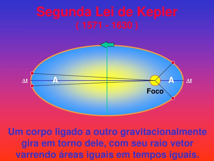Segunda Lei de Kepler