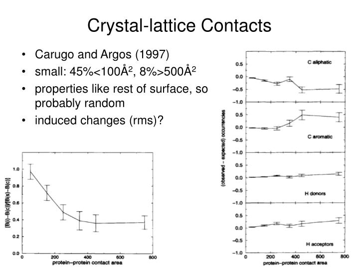 Crystal-lattice Contacts